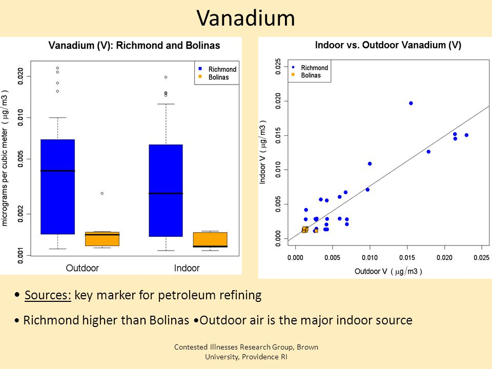 Contested Illnesses Research Group, Brown University, Providence RI Vanadium Sources: key marker for petroleum refining Richmond higher than Bolinas O