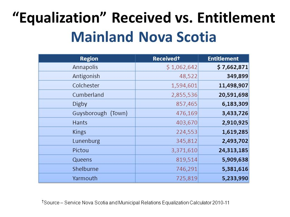 Equalization Received vs.