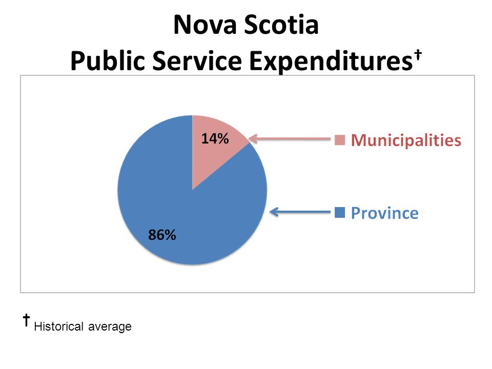 Nova Scotia Public Service Expenditures † † Historical average