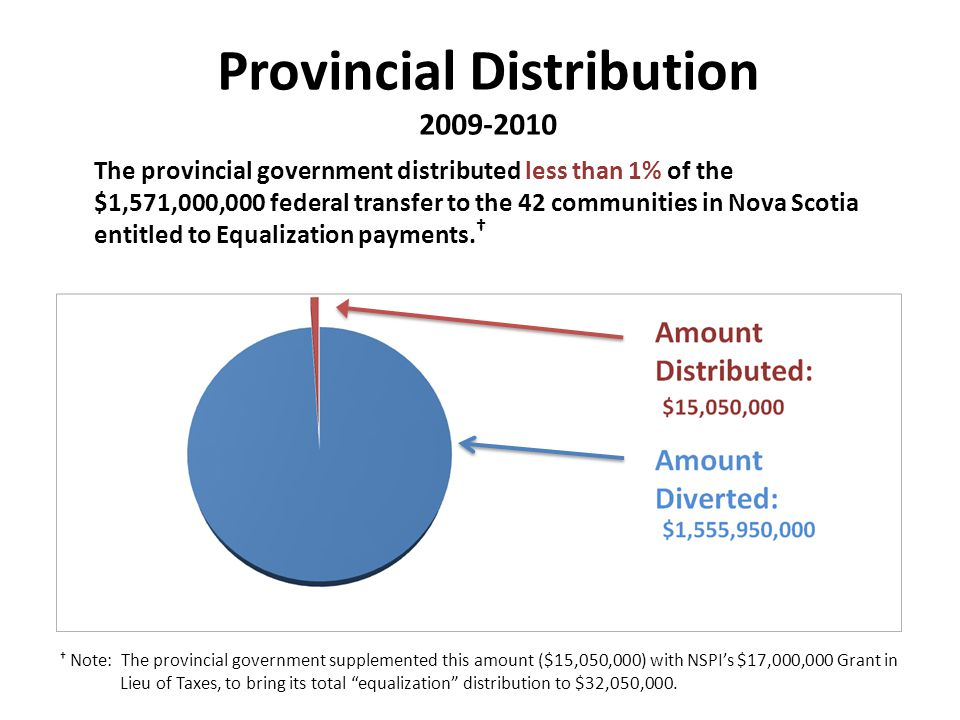 Provincial Distribution 2009-2010 The provincial government distributed less than 1% of the $1,571,000,000 federal transfer to the 42 communities in Nova Scotia entitled to Equalization payments.
