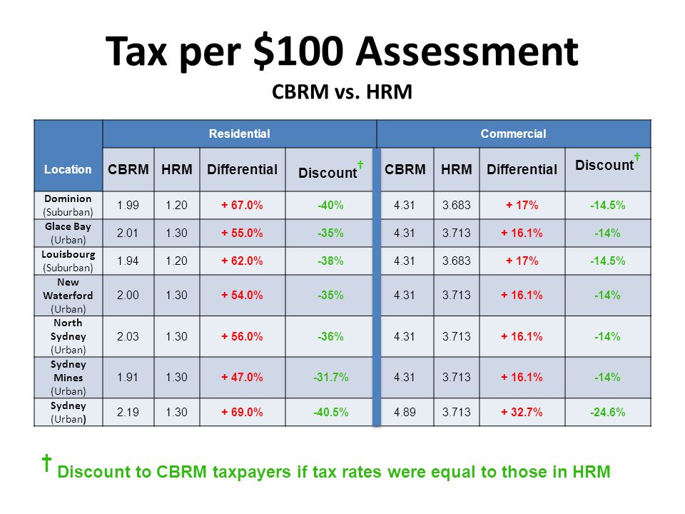 Tax per $100 Assessment CBRM vs.