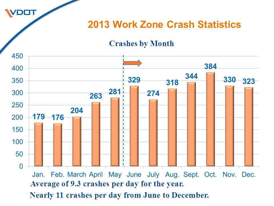 2013 Work Zone Crash Statistics Crashes by Month Average of 9.3 crashes per day for the year. Nearly 11 crashes per day from June to December.