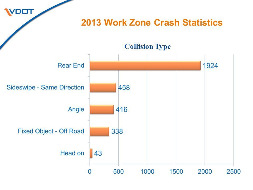 2013 Work Zone Crash Statistics 2237 crashes 672 crashes 422 crashes 70 crashes Location in the Work Zone