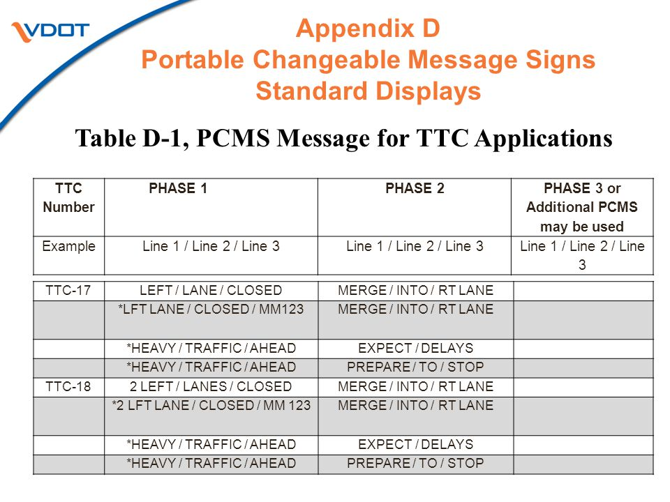 Table D-1, PCMS Message for TTC Applications 8 TTC Number PHASE 1PHASE 2 PHASE 3 or Additional PCMS may be used ExampleLine 1 / Line 2 / Line 3 TTC-17