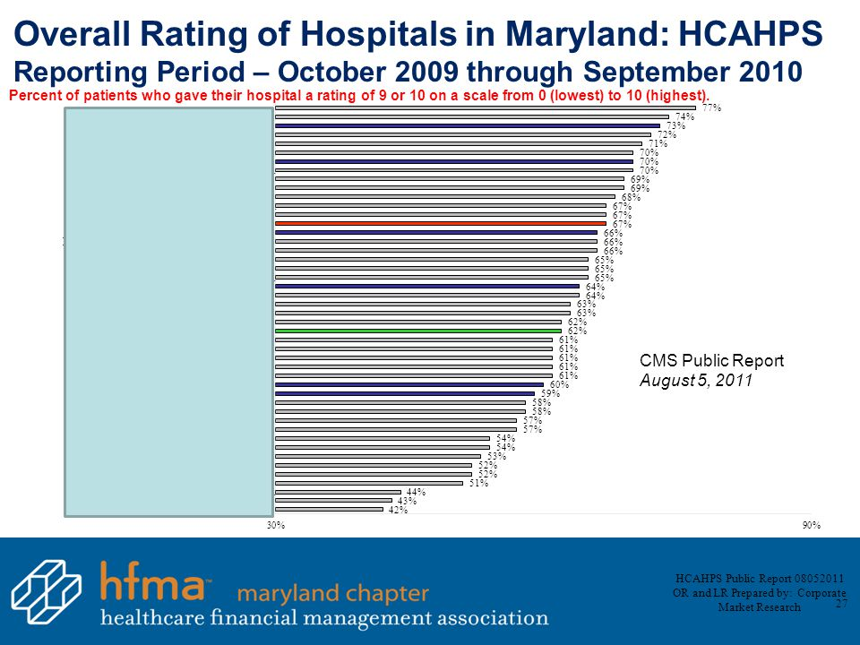 Overall Rating of Hospitals in Maryland: HCAHPS Reporting Period – October 2009 through September 2010 Percent of patients who gave their hospital a rating of 9 or 10 on a scale from 0 (lowest) to 10 (highest).