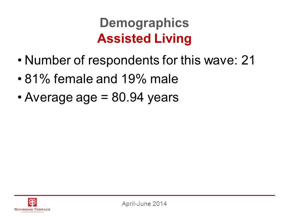 Demographics Assisted Living Number of respondents for this wave: 21 81% female and 19% male Average age = 80.94 years April-June 2014