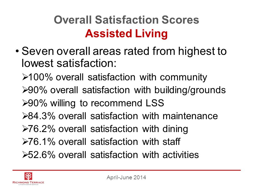 Overall Satisfaction Scores Assisted Living Seven overall areas rated from highest to lowest satisfaction:  100% overall satisfaction with community  90% overall satisfaction with building/grounds  90% willing to recommend LSS  84.3% overall satisfaction with maintenance  76.2% overall satisfaction with dining  76.1% overall satisfaction with staff  52.6% overall satisfaction with activities April-June 2014