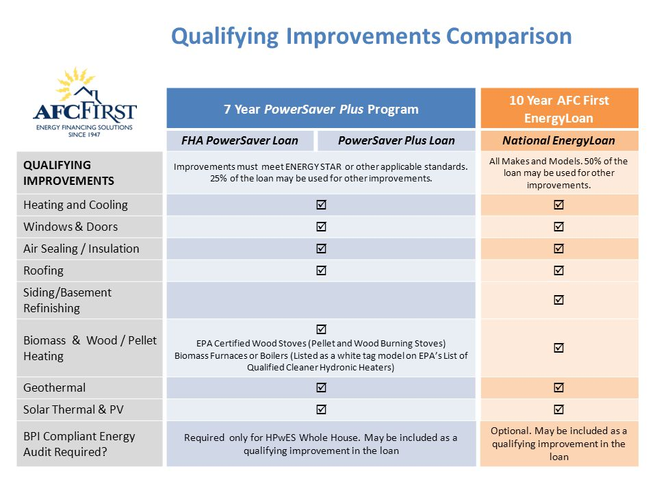 7 Year PowerSaver Plus Program 10 Year AFC First EnergyLoan FHA PowerSaver LoanPowerSaver Plus LoanNational EnergyLoan QUALIFYING IMPROVEMENTS Improvements must meet ENERGY STAR or other applicable standards.