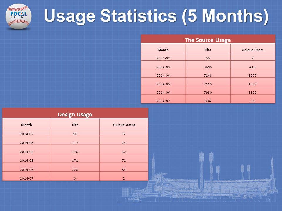 Usage Statistics (5 Months)