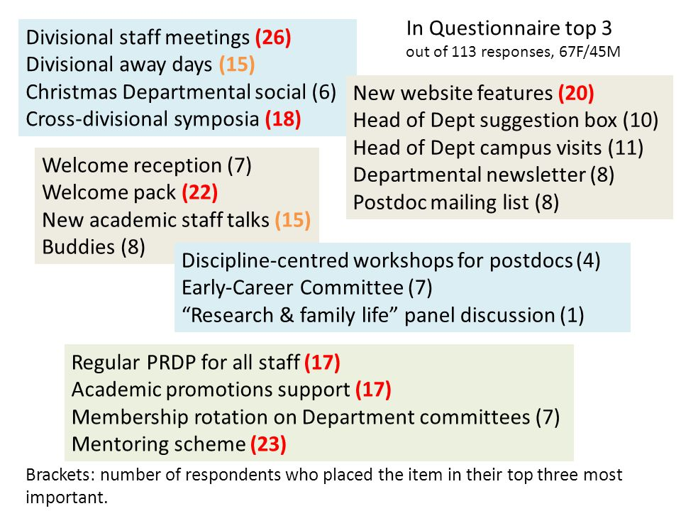 Divisional staff meetings (26) Divisional away days (15) Christmas Departmental social (6) Cross-divisional symposia (18) New website features (20) Head of Dept suggestion box (10) Head of Dept campus visits (11) Departmental newsletter (8) Postdoc mailing list (8) Welcome reception (7) Welcome pack (22) New academic staff talks (15) Buddies (8) Regular PRDP for all staff (17) Academic promotions support (17) Membership rotation on Department committees (7) Mentoring scheme (23) Discipline-centred workshops for postdocs (4) Early-Career Committee (7) Research & family life panel discussion (1) In Questionnaire top 3 out of 113 responses, 67F/45M Brackets: number of respondents who placed the item in their top three most important.