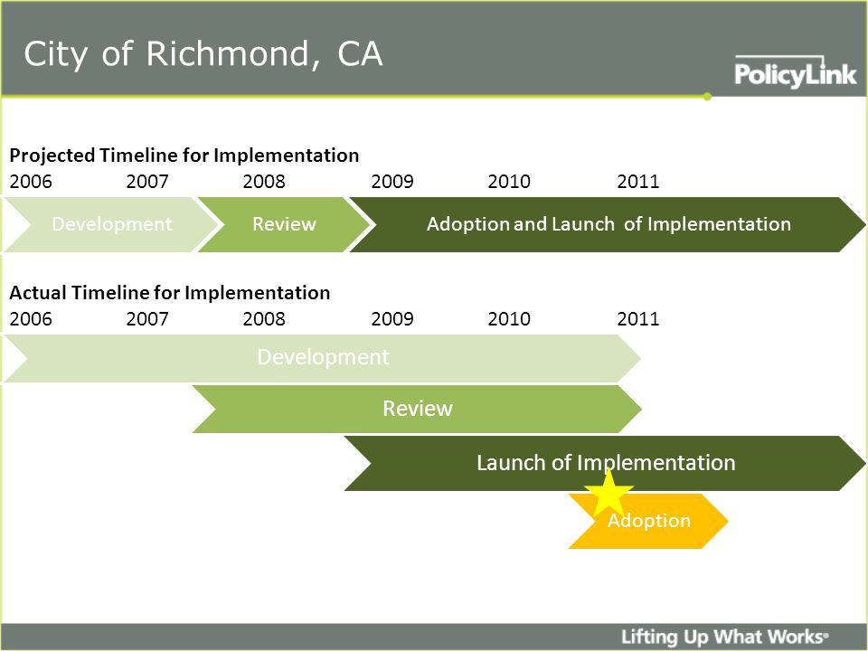 DevelopmentReviewAdoption and Launch of Implementation Development Projected Timeline for Implementation 2006 2007 2008 2009 20102011 Actual Timeline for Implementation 2006 2007 2008 2009 20102011 Review Launch of Implementation Adoption