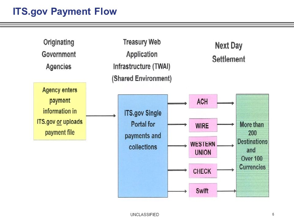 ITS.gov Payment Flow 5 UNCLASSIFIED