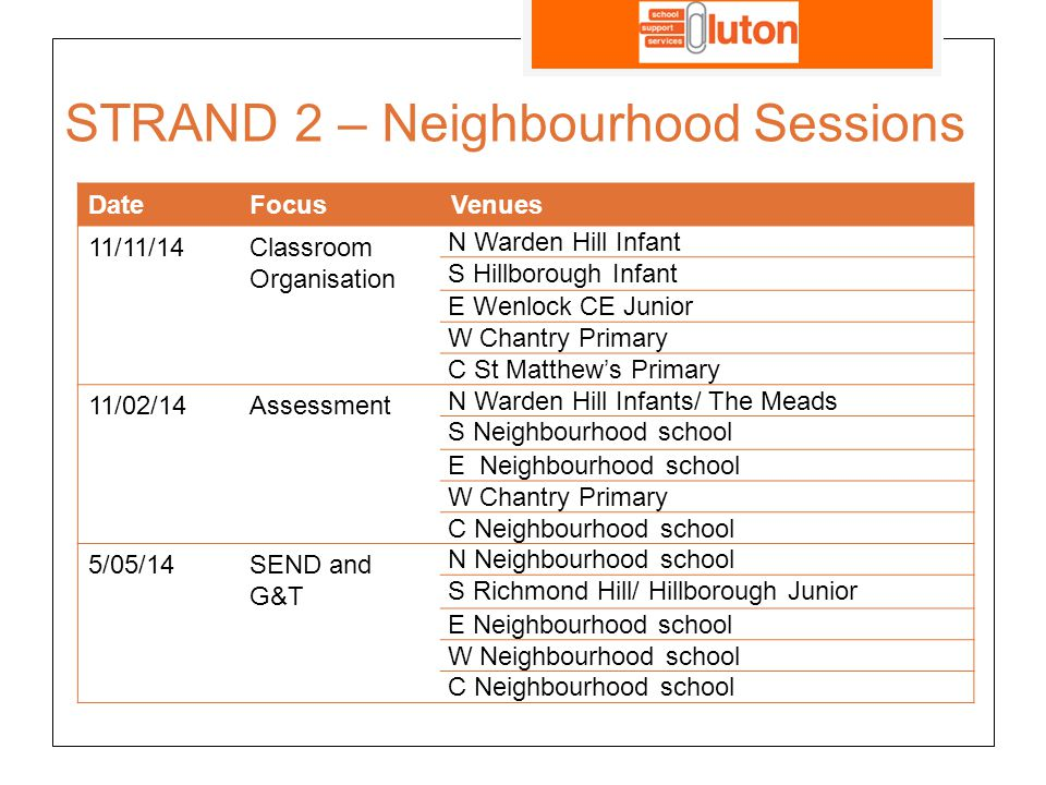 STRAND 2 – Neighbourhood Sessions DateFocusVenues 11/11/14Classroom Organisation N Warden Hill Infant S Hillborough Infant E Wenlock CE Junior W Chantry Primary C St Matthew's Primary 11/02/14Assessment N Warden Hill Infants/ The Meads S Neighbourhood school E Neighbourhood school W Chantry Primary C Neighbourhood school 5/05/14SEND and G&T N Neighbourhood school S Richmond Hill/ Hillborough Junior E Neighbourhood school W Neighbourhood school C Neighbourhood school