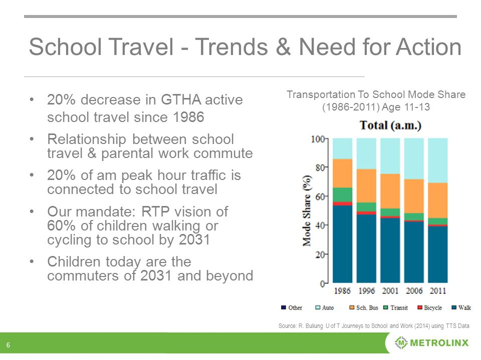 School Travel - Trends & Need for Action 6 Transportation To School Mode Share (1986-2011) Age 11-13 Source: R.