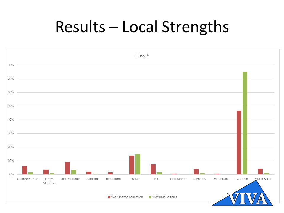 Results – Local Strengths