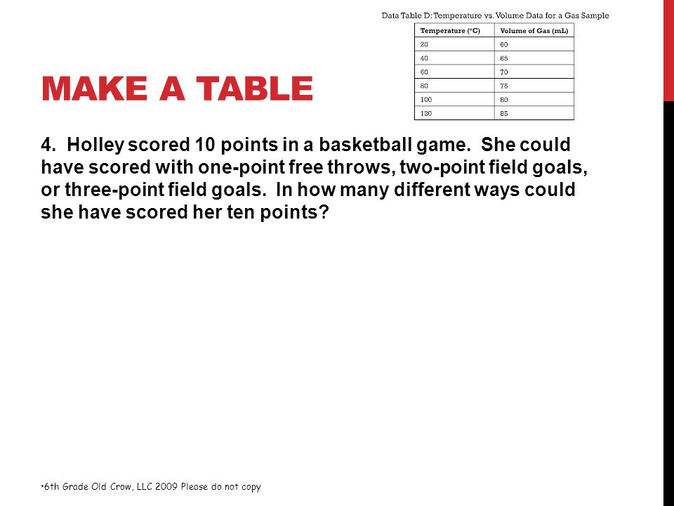 MAKE A TABLE 4. Holley scored 10 points in a basketball game. She could have scored with one-point free throws, two-point field goals, or three-point