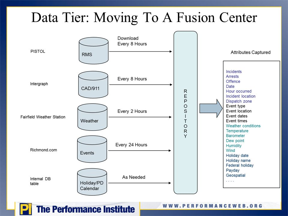 Data Tier: Moving To A Fusion Center