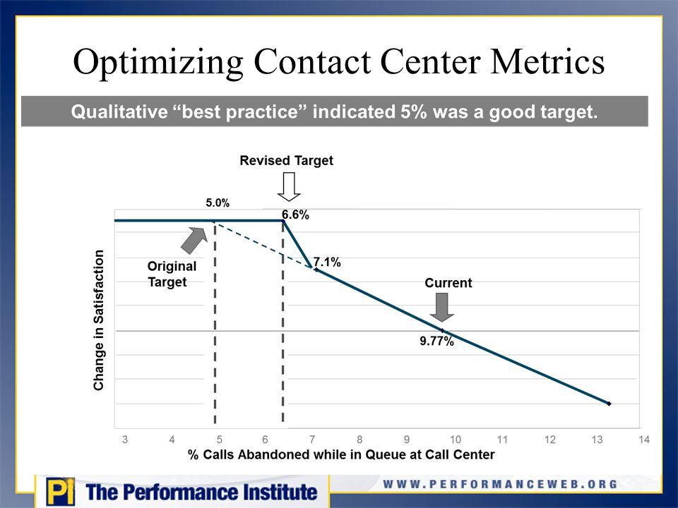 Optimizing Contact Center Metrics