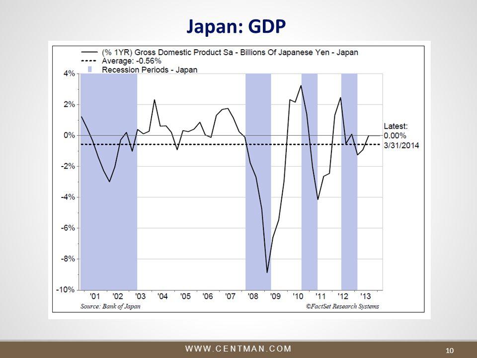 WWW.CENTMAN.COM Japan: GDP 10