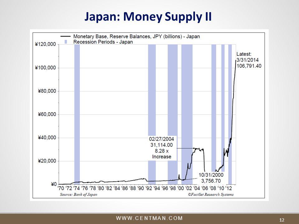 WWW.CENTMAN.COM 12 Japan: Money Supply II