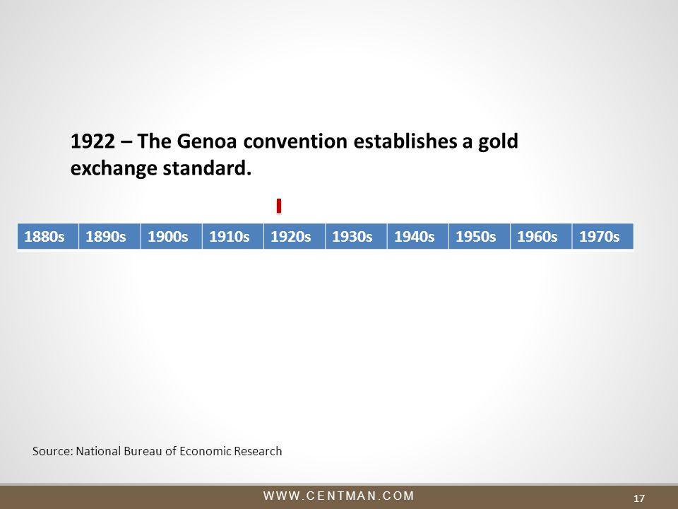 WWW.CENTMAN.COM 17 1880s1890s1900s1910s1920s1930s1940s1950s1960s1970s 1922 – The Genoa convention establishes a gold exchange standard.