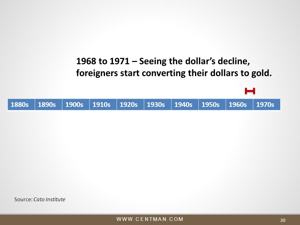 WWW.CENTMAN.COM 20 1880s1890s1900s1910s1920s1930s1940s1950s1960s1970s 1968 to 1971 – Seeing the dollar's decline, foreigners start converting their dollars to gold.