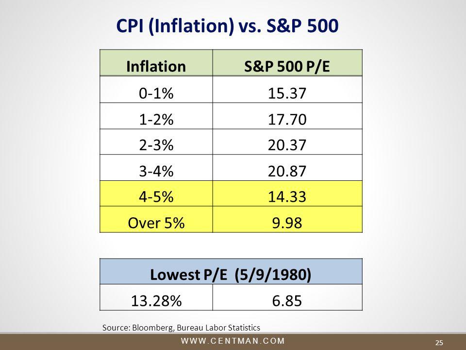 WWW.CENTMAN.COM 25 CPI (Inflation) vs.