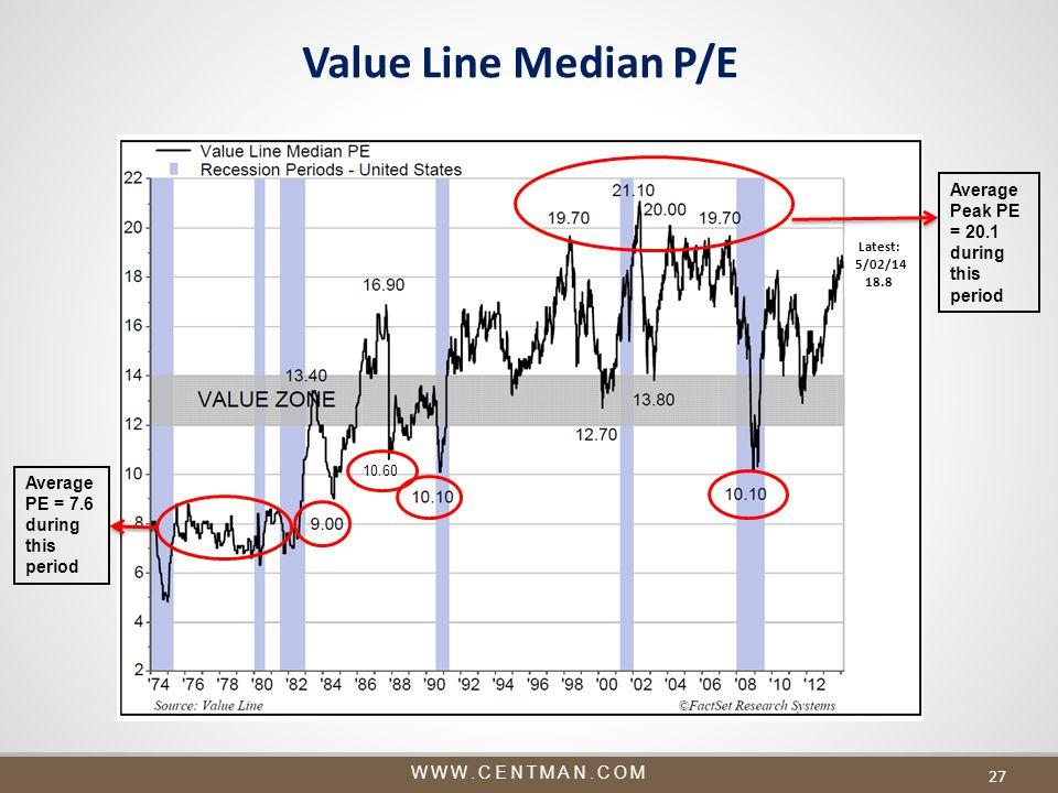 WWW.CENTMAN.COM Value Line Median P/E 27 Average PE = 7.6 during this period Average Peak PE = 20.1 during this period 10.60 Latest: 5/02/14 18.8