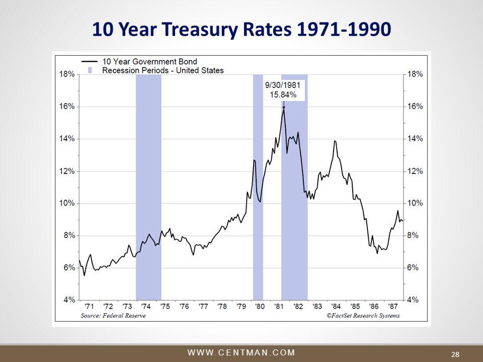WWW.CENTMAN.COM 28 10 Year Treasury Rates 1971-1990