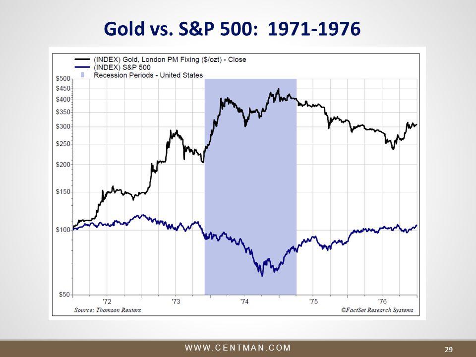 WWW.CENTMAN.COM 29 Gold vs. S&P 500: 1971-1976