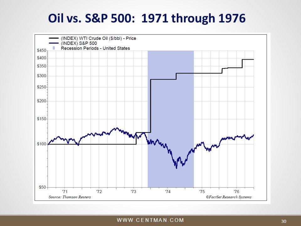 WWW.CENTMAN.COM 30 Oil vs. S&P 500: 1971 through 1976
