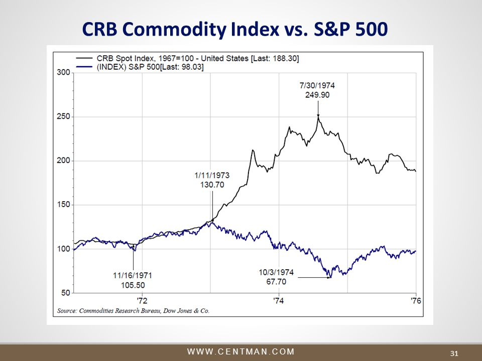 WWW.CENTMAN.COM 31 CRB Commodity Index vs. S&P 500
