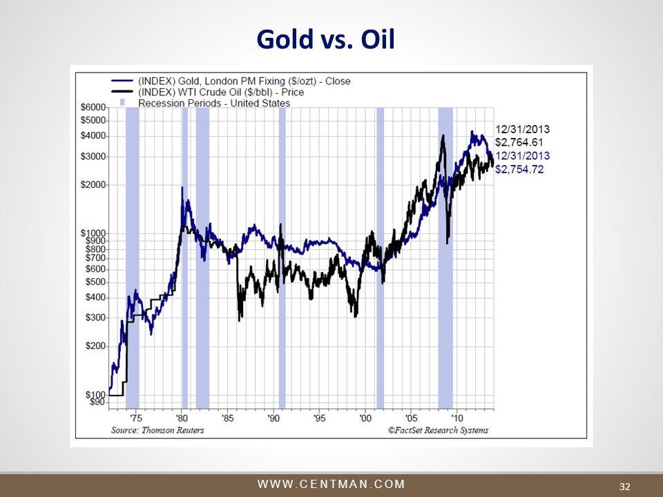 WWW.CENTMAN.COM 32 Gold vs. Oil