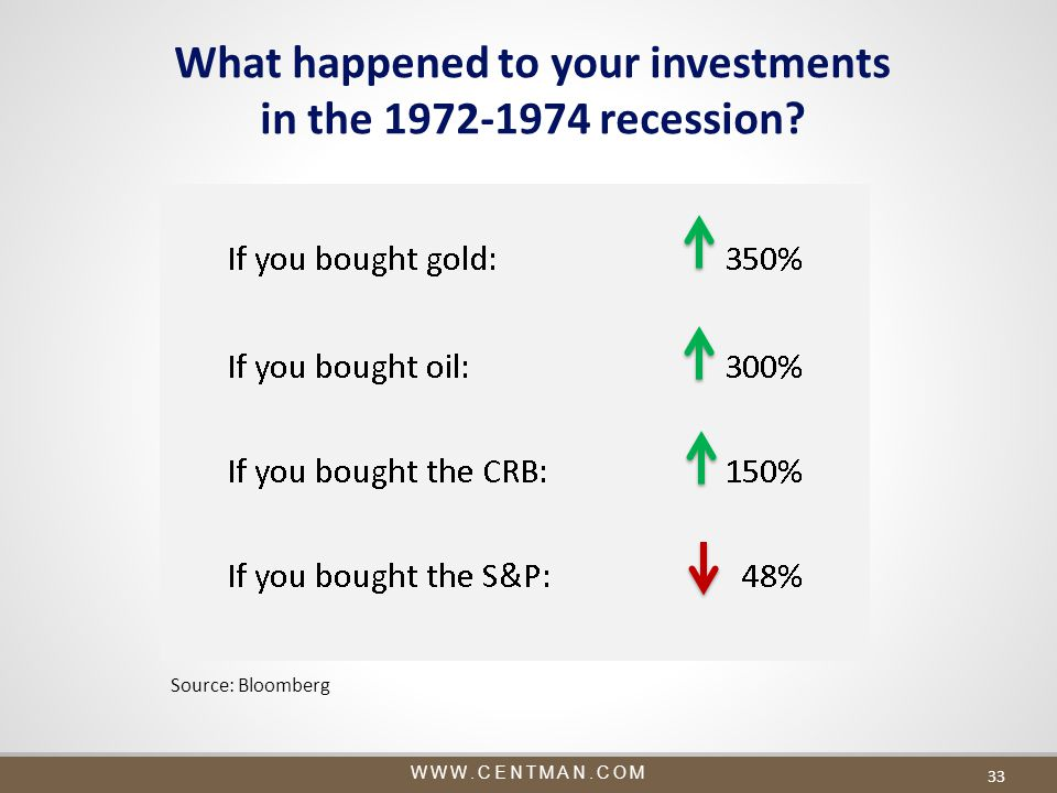 WWW.CENTMAN.COM 33 What happened to your investments in the 1972-1974 recession? Source: Bloomberg