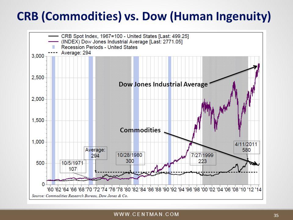 WWW.CENTMAN.COM 35 CRB (Commodities) vs.