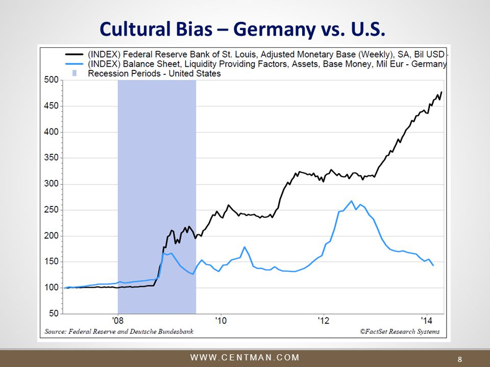 WWW.CENTMAN.COM Cultural Bias – Germany vs. U.S. 8