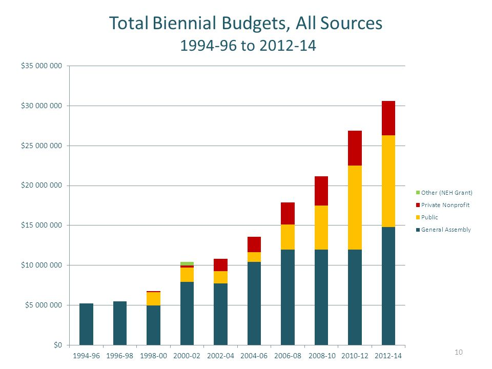 Total Biennial Budgets, All Sources 1994-96 to 2012-14 10