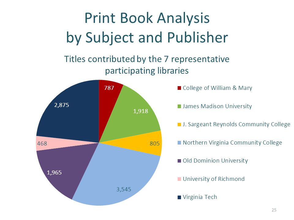 Print Book Analysis by Subject and Publisher Titles contributed by the 7 representative participating libraries 25