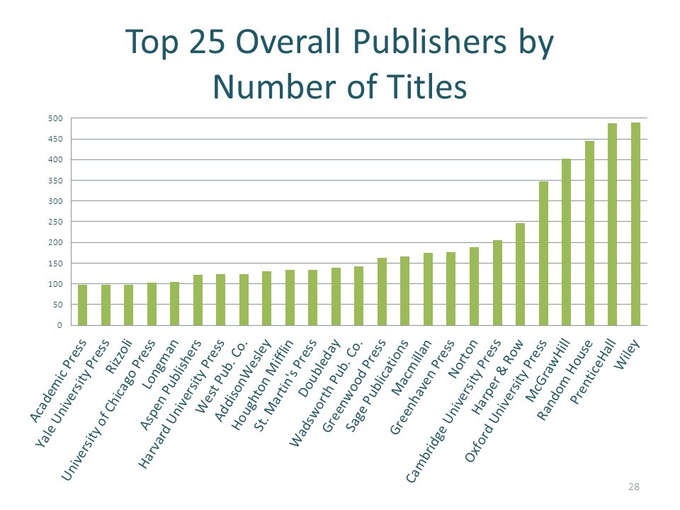 Top 25 Overall Publishers by Number of Titles 28