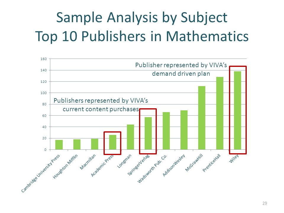 Sample Analysis by Subject Top 10 Publishers in Mathematics Publishers represented by VIVA's current content purchases Publisher represented by VIVA's demand driven plan 29