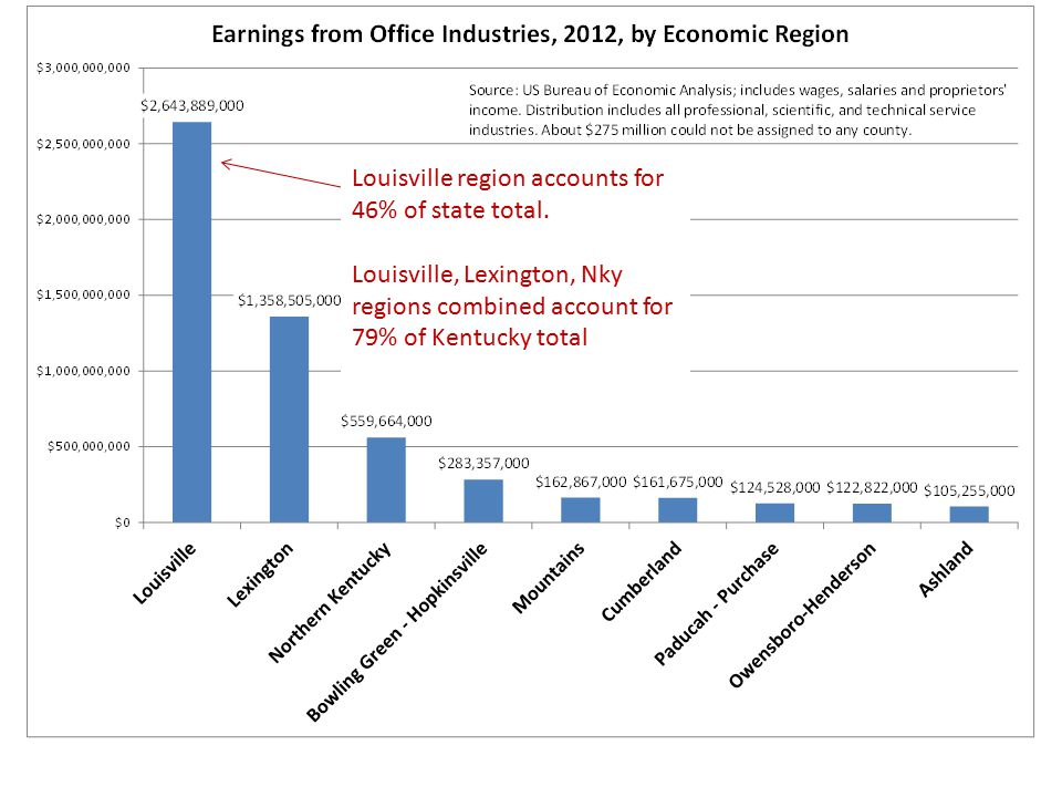 Louisville region accounts for 46% of state total. Louisville, Lexington, Nky regions combined account for 79% of Kentucky total