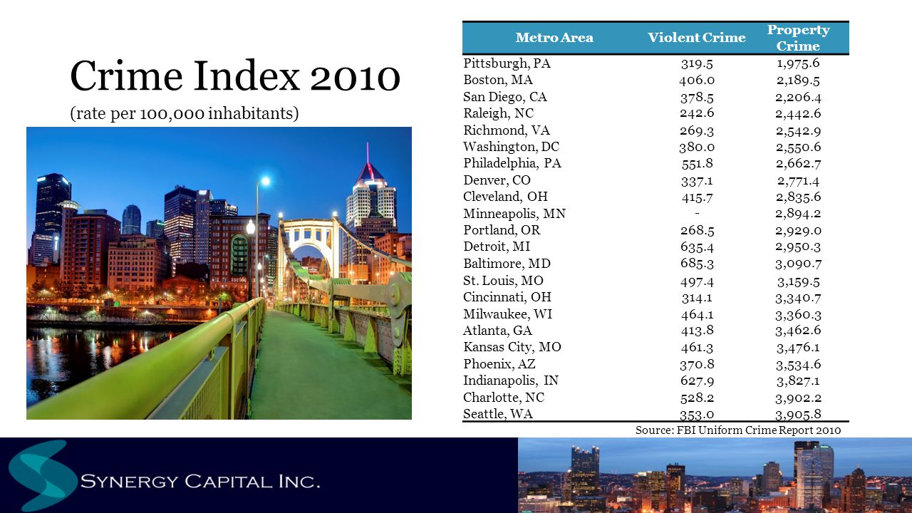 Crime Index 2010 (rate per 100,000 inhabitants) Source: FBI Uniform Crime Report 2010 Metro AreaViolent Crime Property Crime Pittsburgh, PA319.51,975.