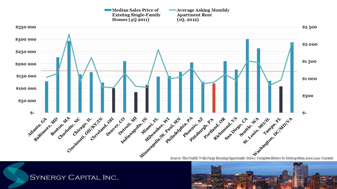 Source: The NAHB/Wells Fargo Housing Opportunity Index: Complete History by Metropolitan Area (1991-Current)