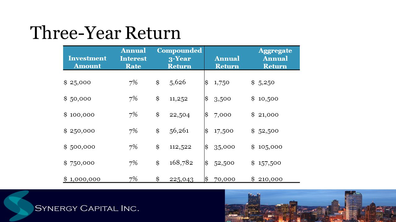 Three-Year Return Investment Amount Annual Interest Rate Compounded 3-Year Return Annual Return Aggregate Annual Return $ 25,0007%$ 5,626$ 1,750$ 5,250 $ 50,0007%$ 11,252$ 3,500$ 10,500 $ 100,0007%$ 22,504$ 7,000$ 21,000 $ 250,0007%$ 56,261$ 17,500$ 52,500 $ 500,0007%$ 112,522$ 35,000$ 105,000 $ 750,0007%$ 168,782$ 52,500$ 157,500 $ 1,000,0007%$ 225,043$ 70,000$ 210,000