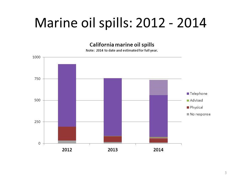 Marine oil spills: 2012 - 2014 3