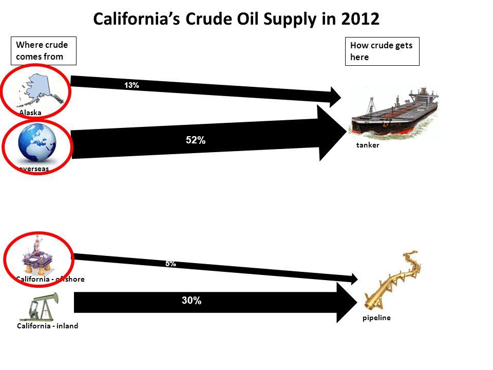 Alaska overseas Bakken/North Dakota California - offshore California - inland 28% 7% 4% 25% Where crude comes from How crude gets here 36% tanker pipeline rail California's Crude Oil Supply in 2016