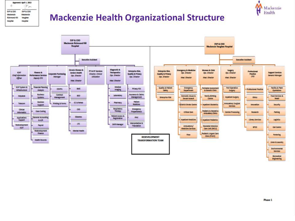 Mackenzie Health Organizational Structure