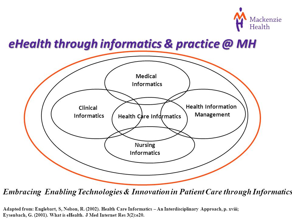 Embracing Enabling Technologies & Innovation in Patient Care through Informatics Adapted from: Englebart, S, Nelson, R.