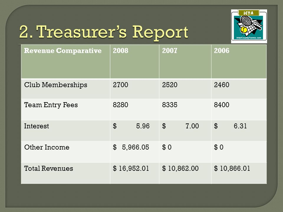 Revenue Comparative200820072006 Club Memberships270025202460 Team Entry Fees828083358400 Interest$ 5.96$ 7.00$ 6.31 Other Income$ 5,966.05$ 0 Total Revenues$ 16,952.01$ 10,862.00$ 10,866.01
