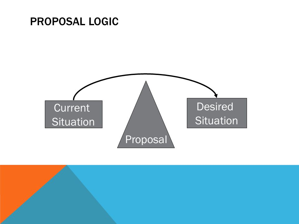 PROPOSAL LOGIC Current Situation Desired Situation Proposal